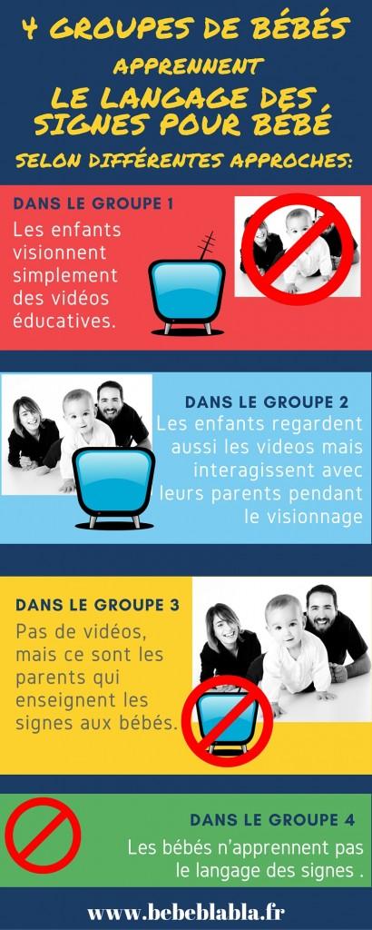 infographie décrivant les 4 groupes de bébé qui apprennent le langage des signes pour bébé